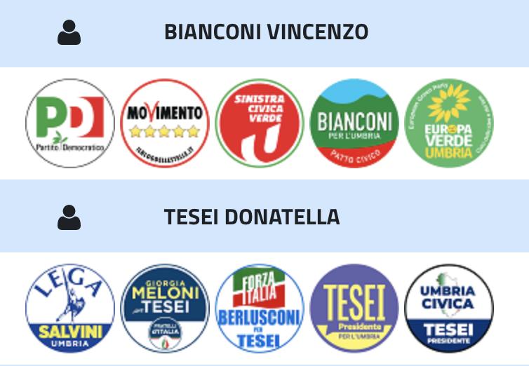 Elezioni regionali: risultati a Città della Pieve