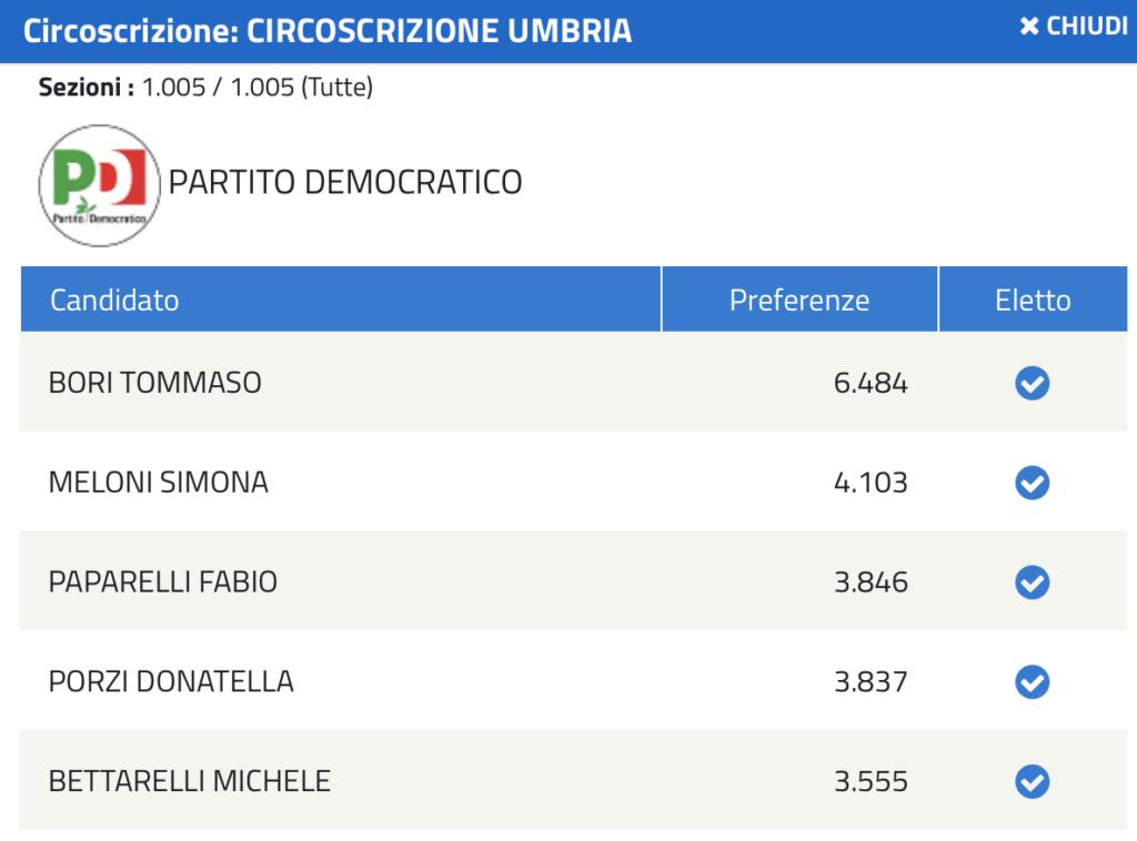 Eletti Pd Regione Umbria